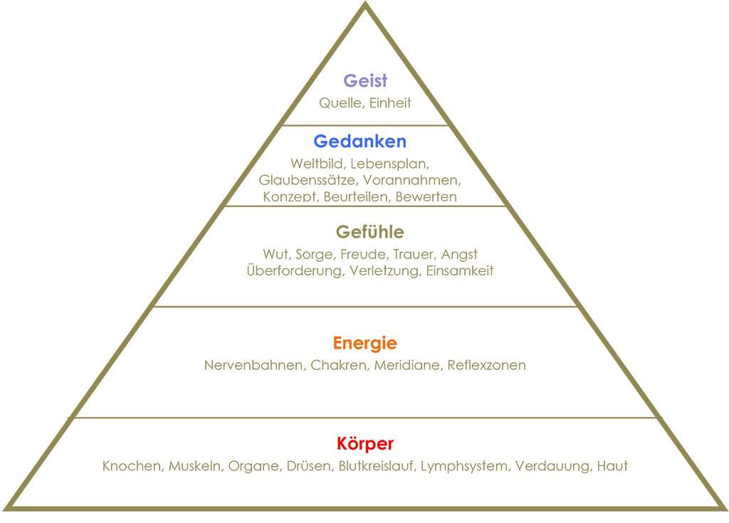 pyramide-der-heilung